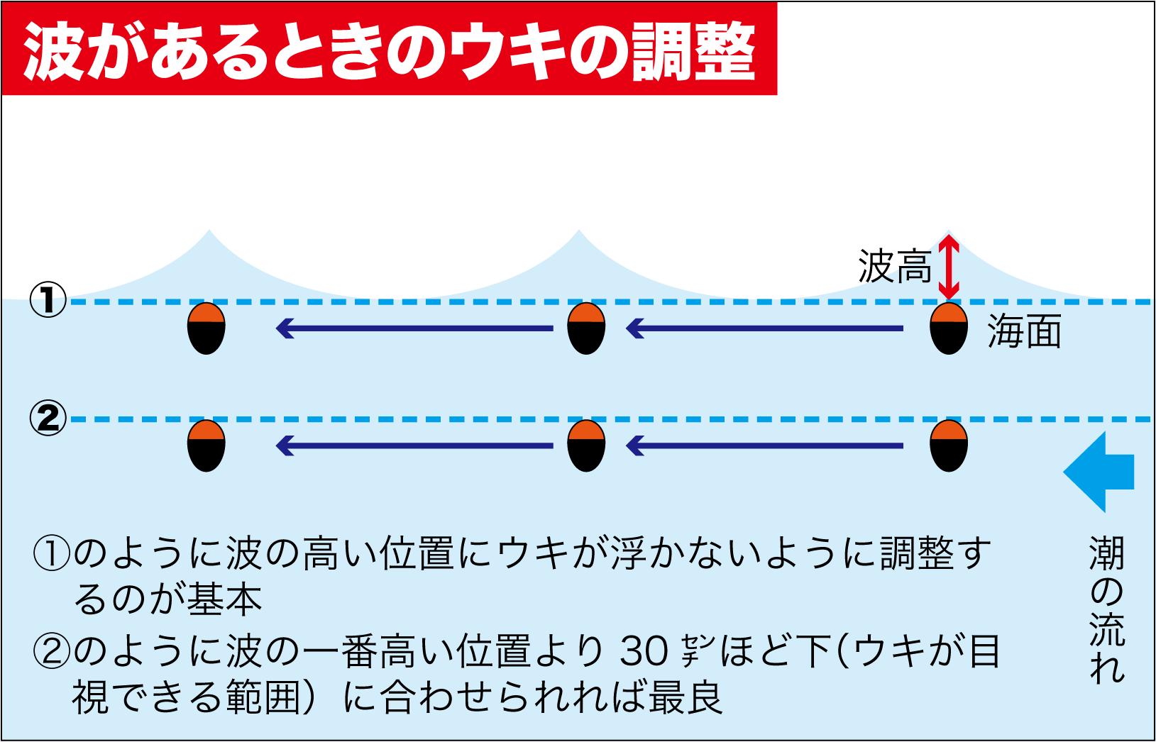 QAウキ浮力調整3