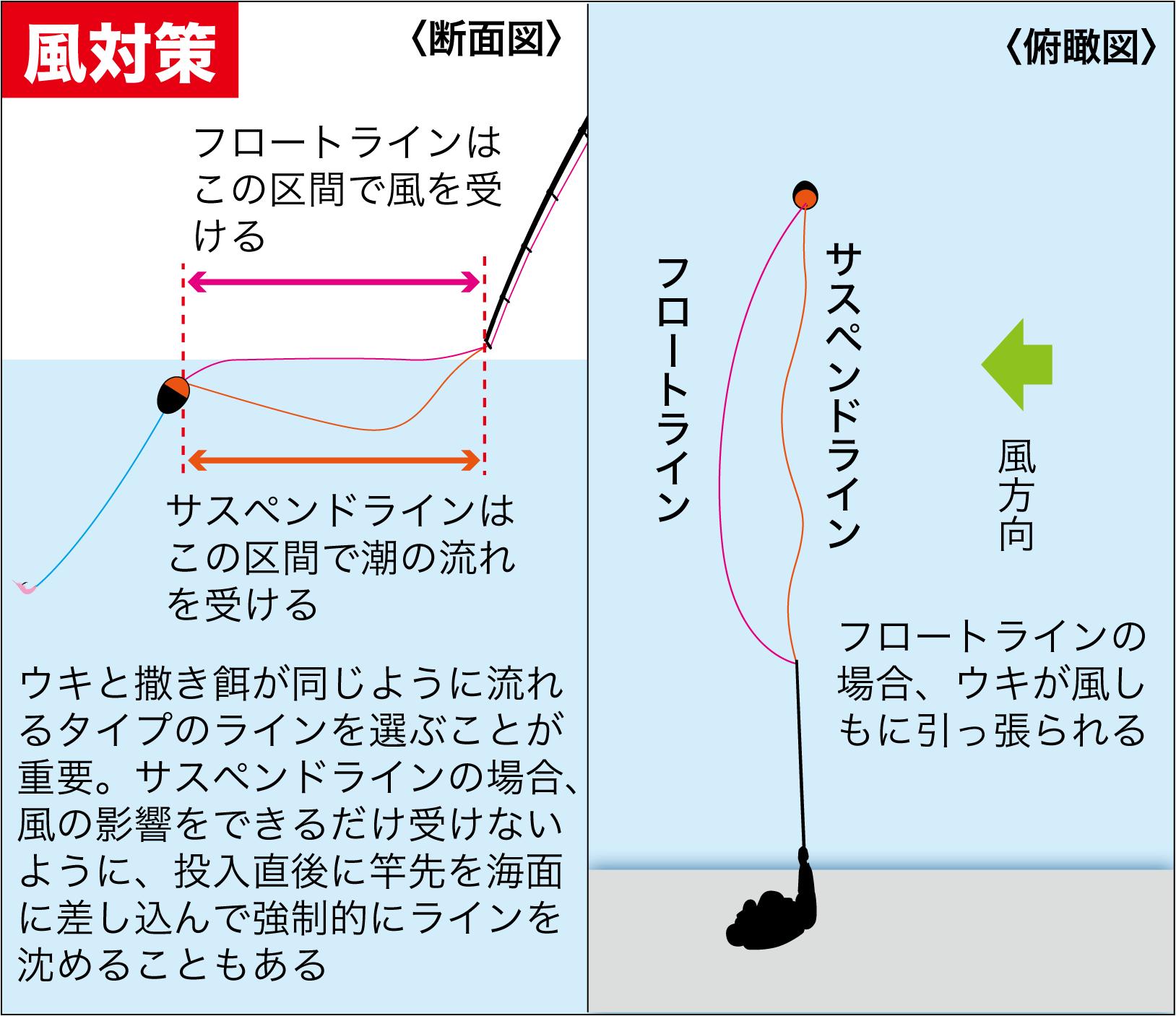 QAウキ浮力調整4