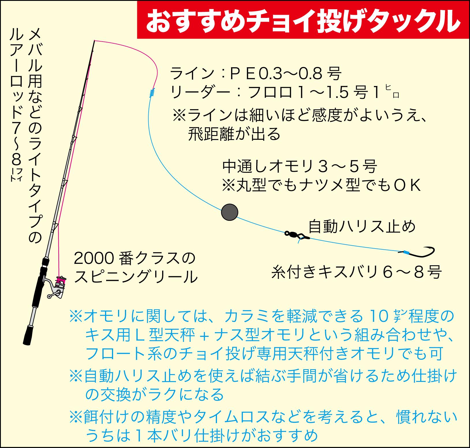 キスのチョイ投げロッド10選-17