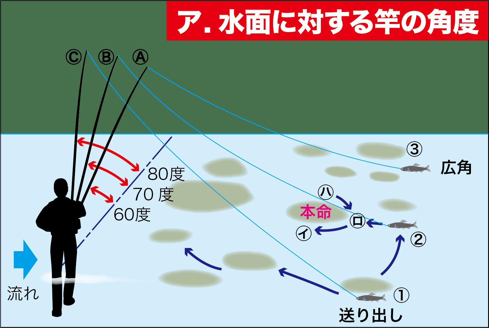 アユ竿の角度3-3
