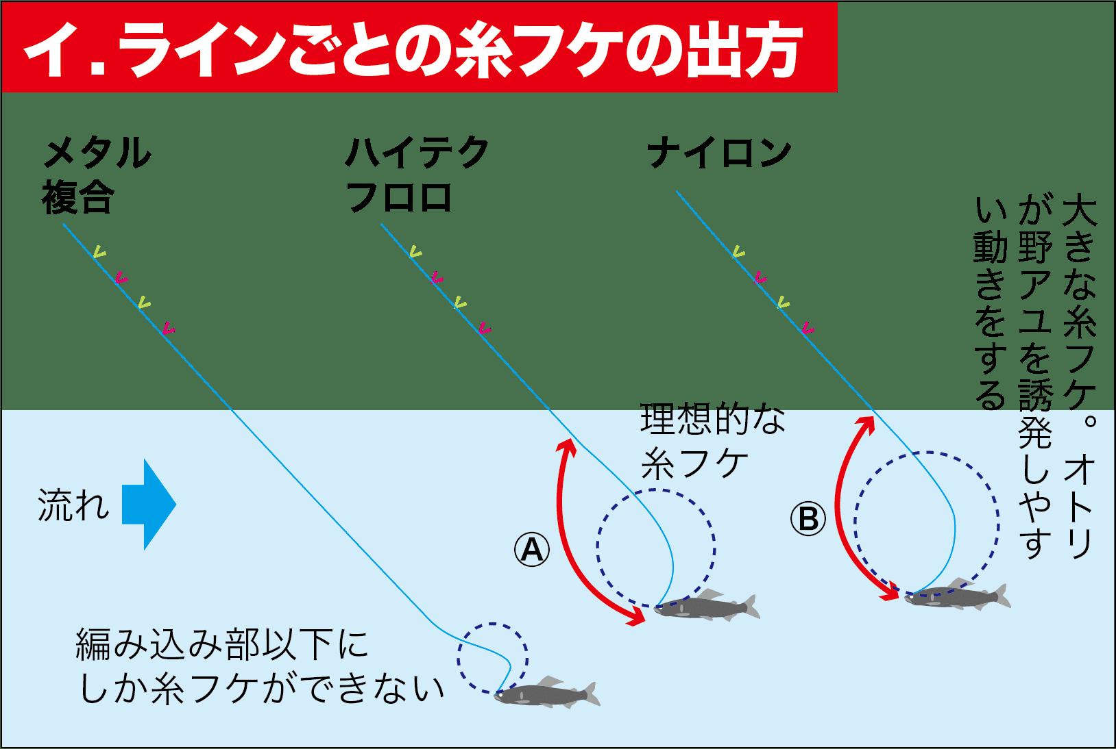 アユ竿の角度3-4