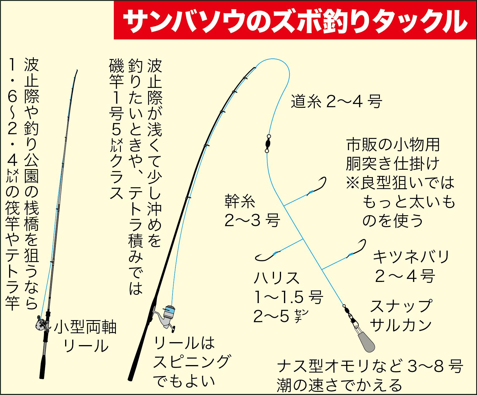 イシダイ(サンバソウ)の釣り方1