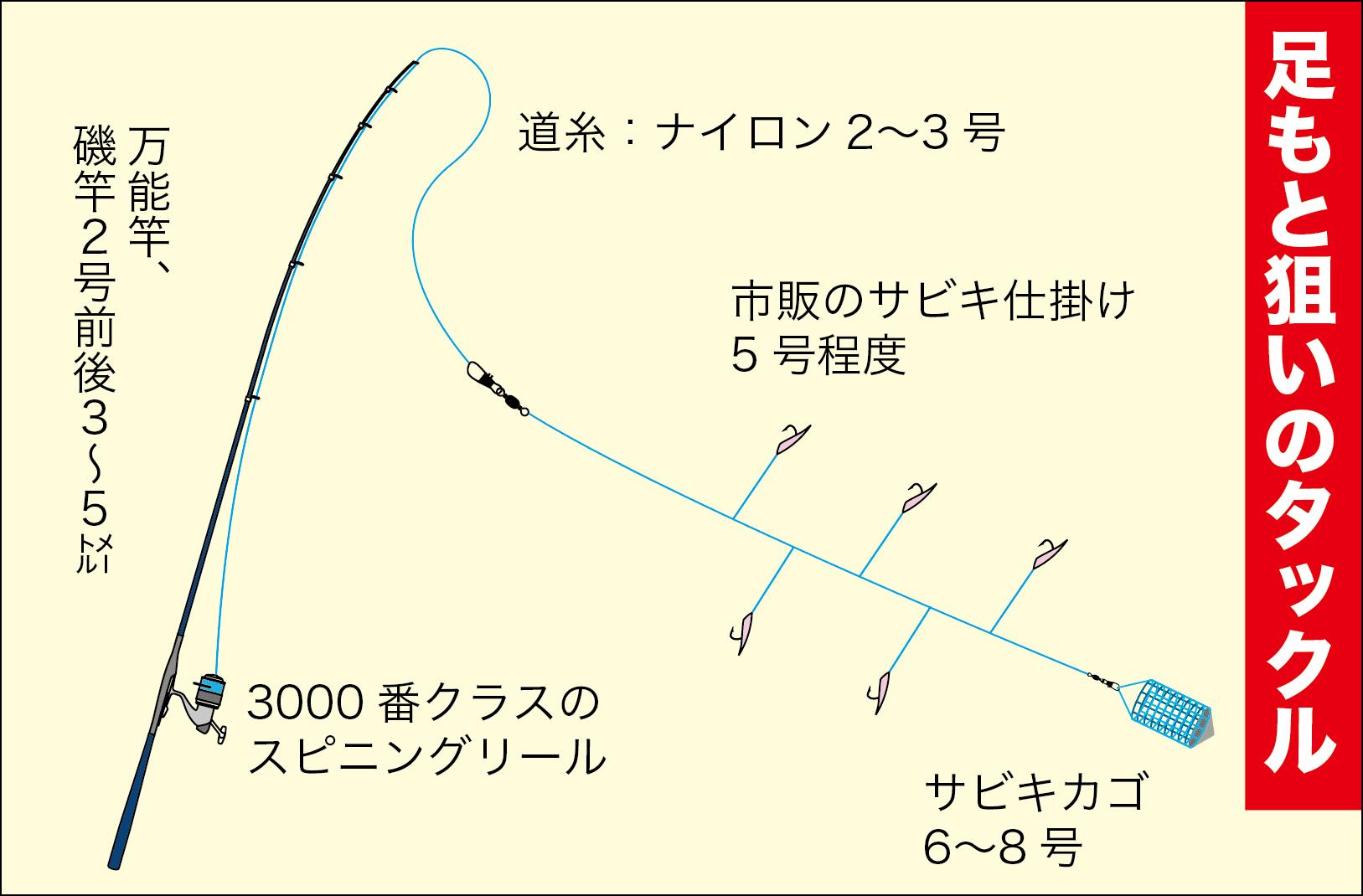 サビキ釣りスズナリ3-6