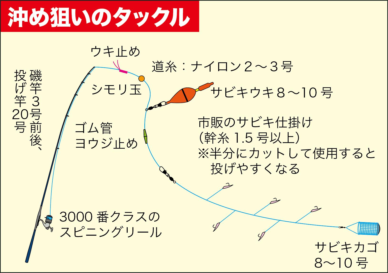 サビキ釣りスズナリ3-7