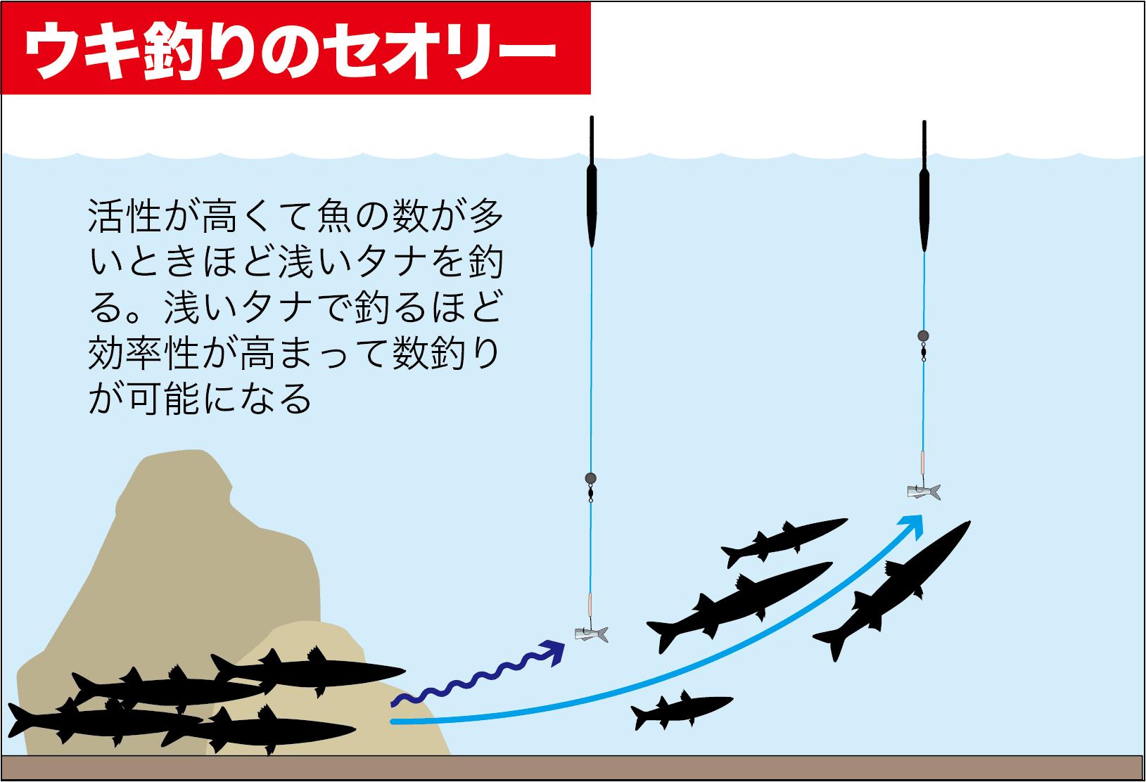 カマスの釣り方14