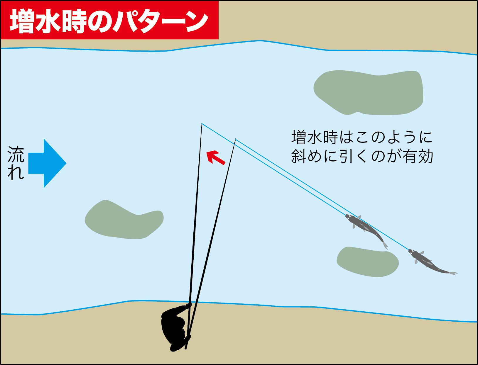 アユ終盤戦戦略8