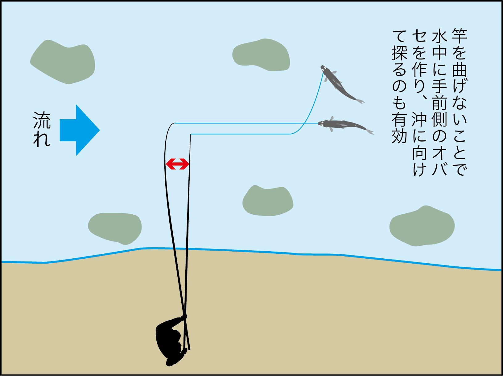 アユ終盤戦戦略9