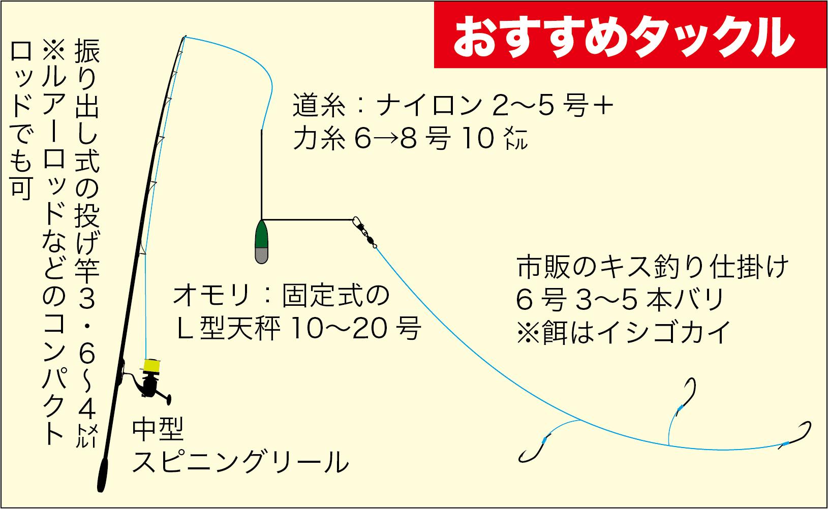 旬魚連発キス7