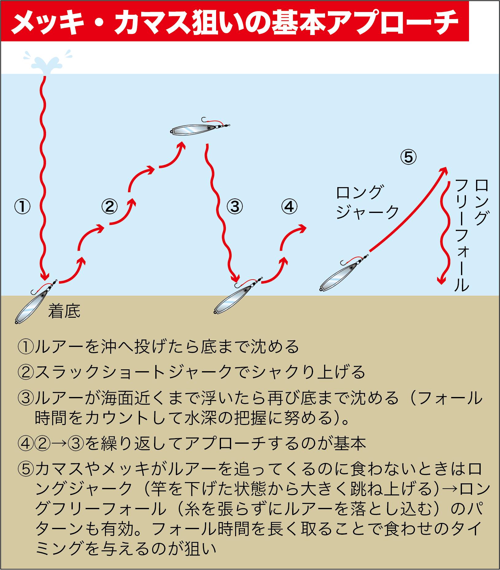 メッキカマスルアー数釣り14