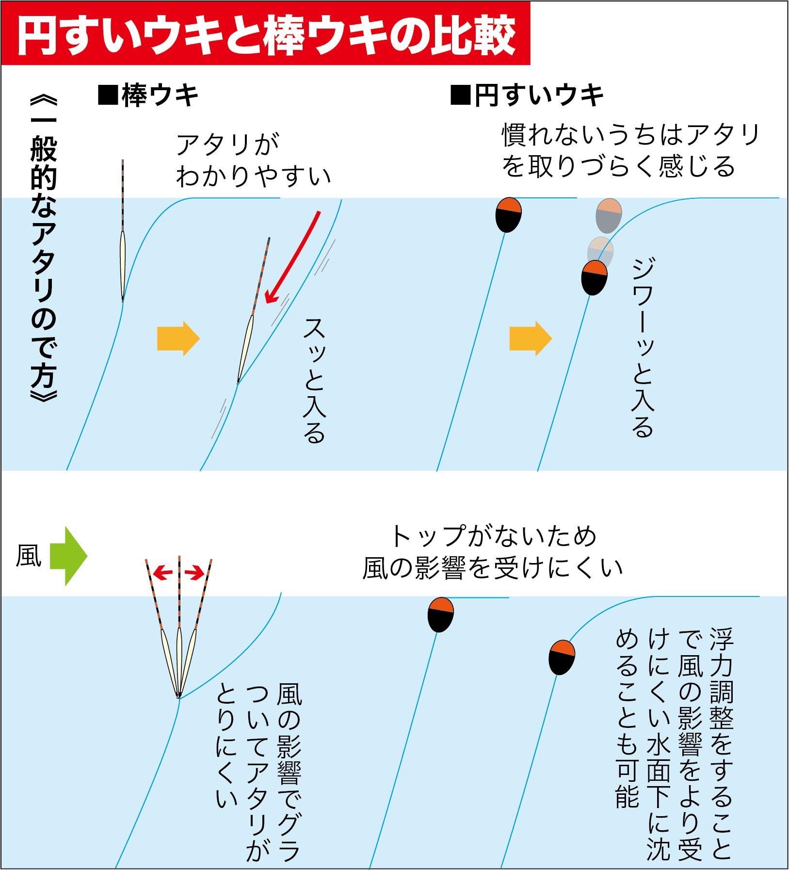QAフカセ円すいウキ利点10