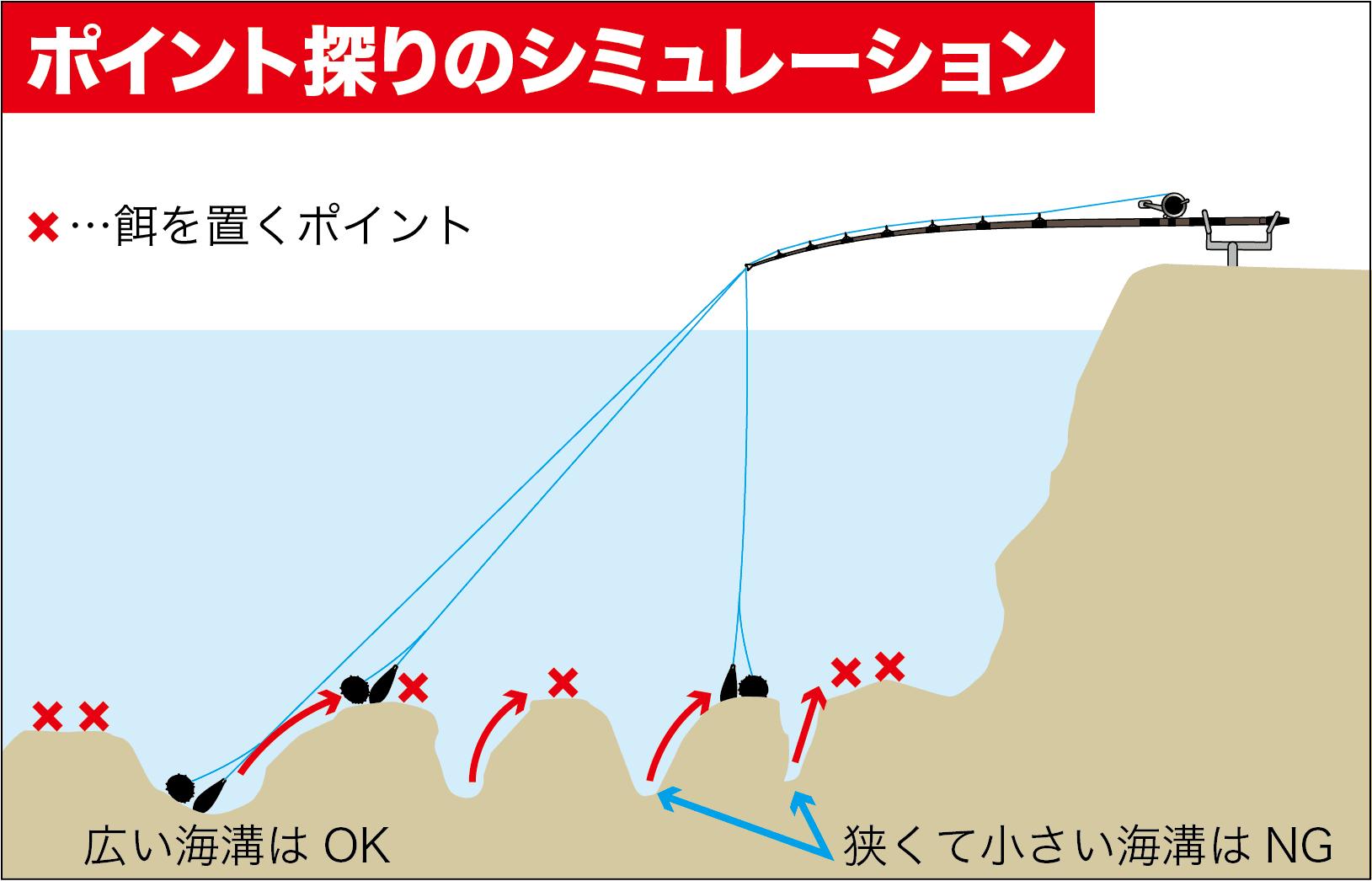 イシダイ入門餌の置き場9