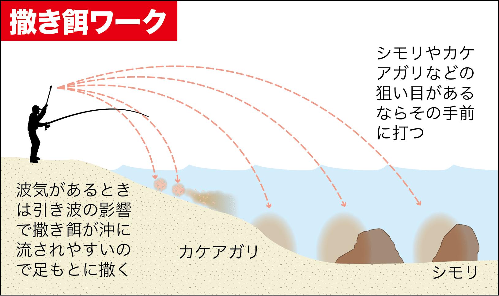 QA渚釣り撒き餌4