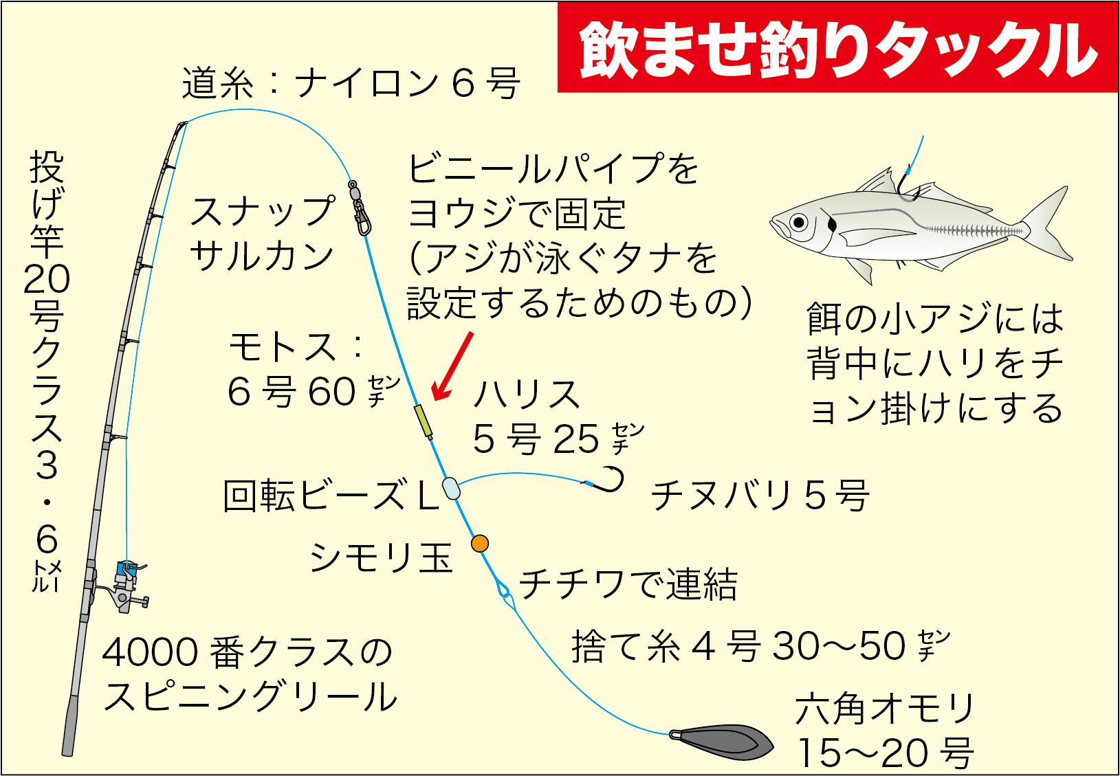 投げアコウ置き竿7