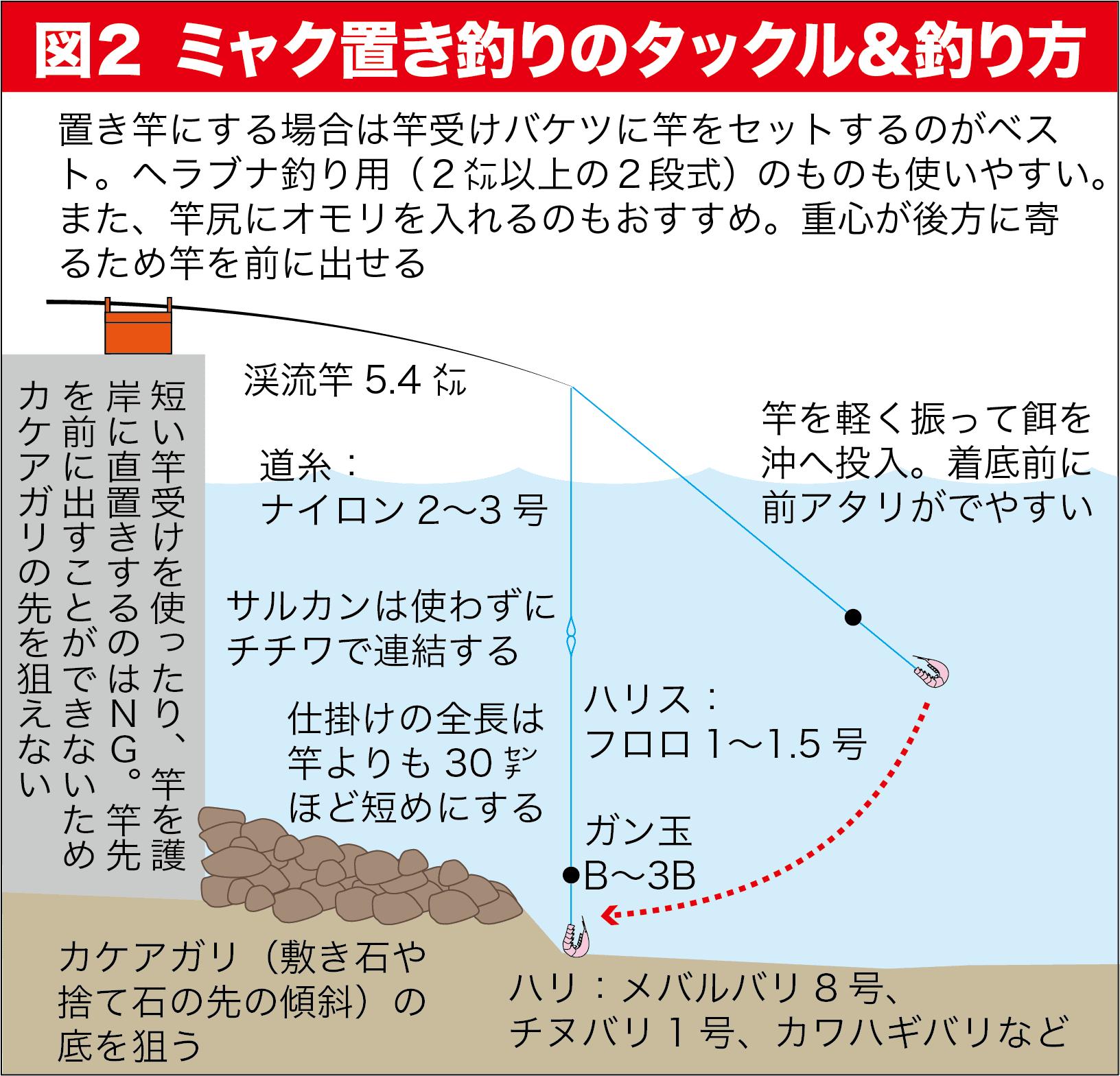 のべ竿大漁4-舞鶴11