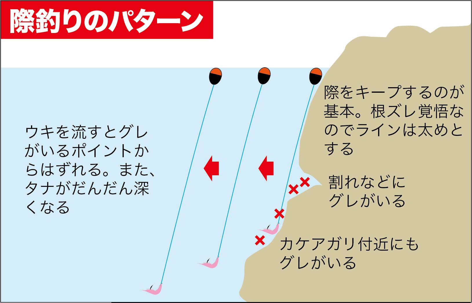 寒グレ初期の攻略1-3
