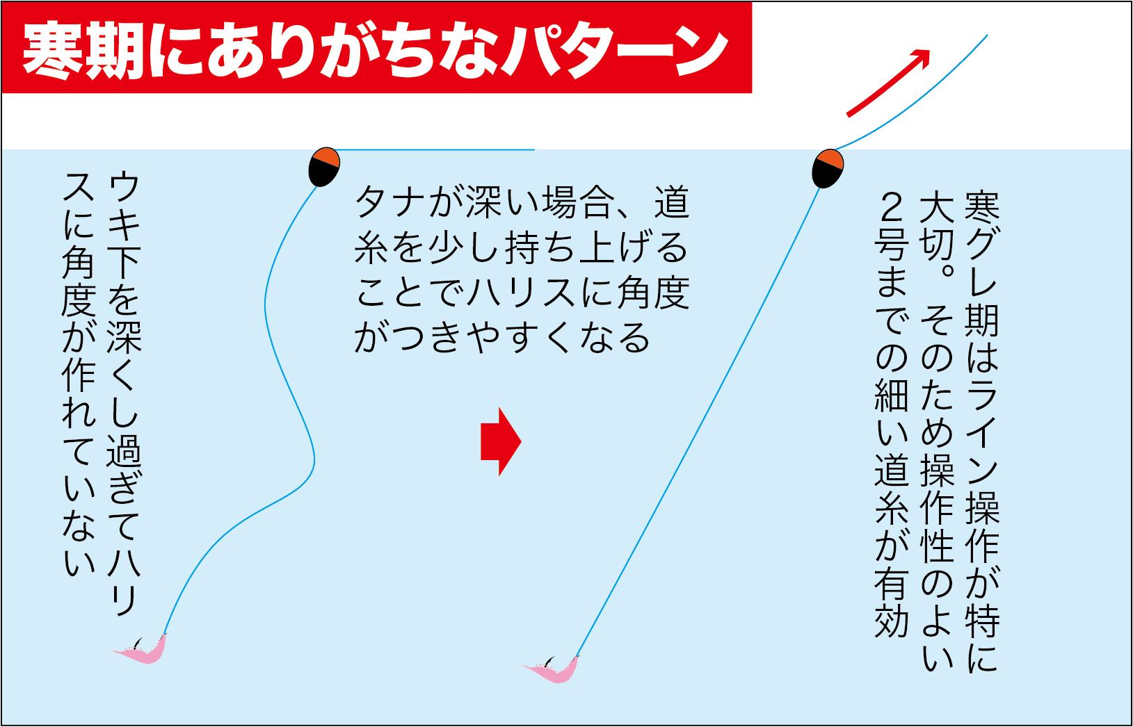 寒グレ初期の攻略1-4