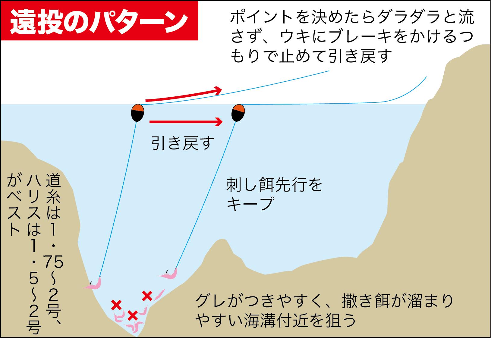 寒グレ初期の攻略1-5