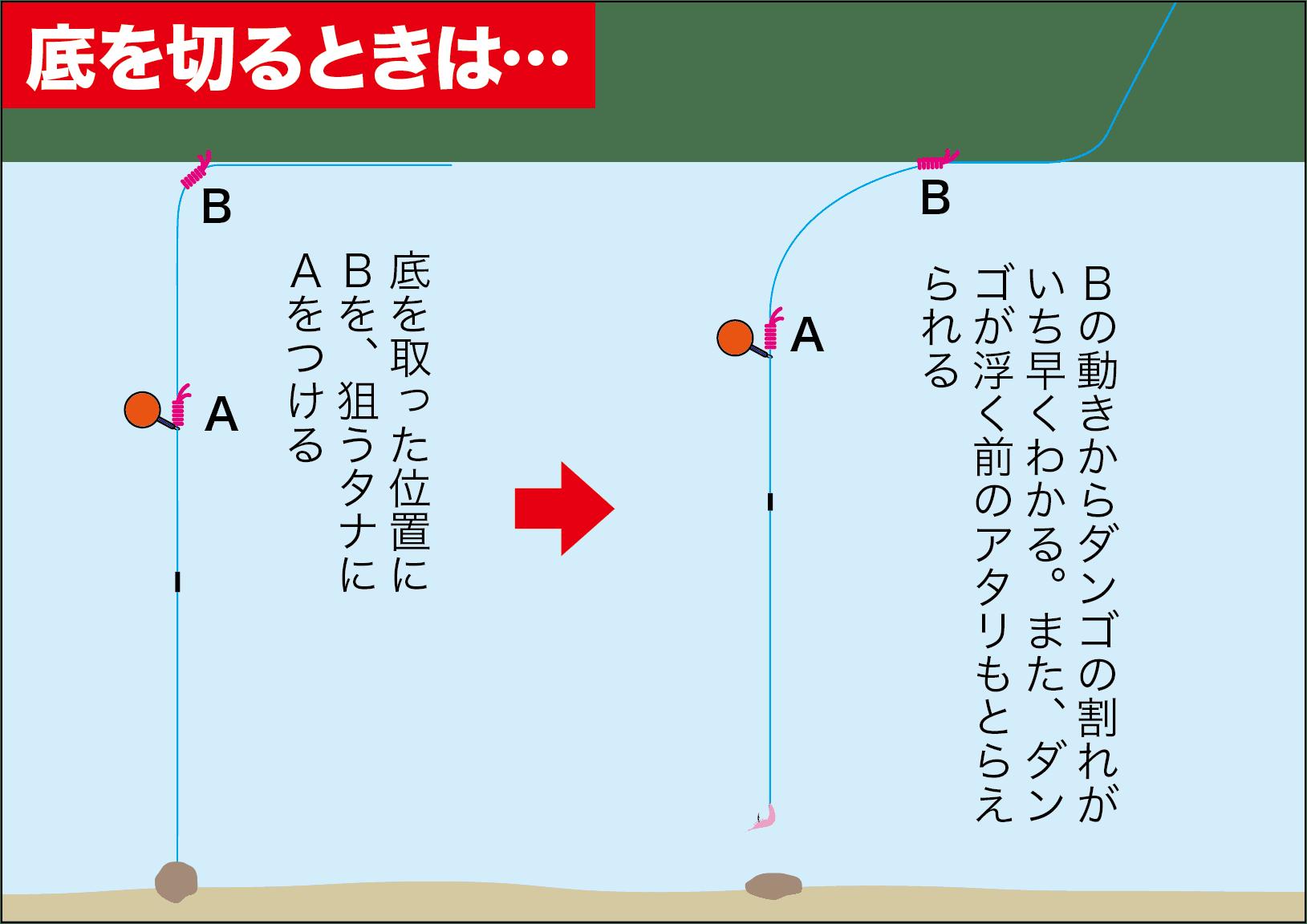 紀州5釣りQAウキ止め