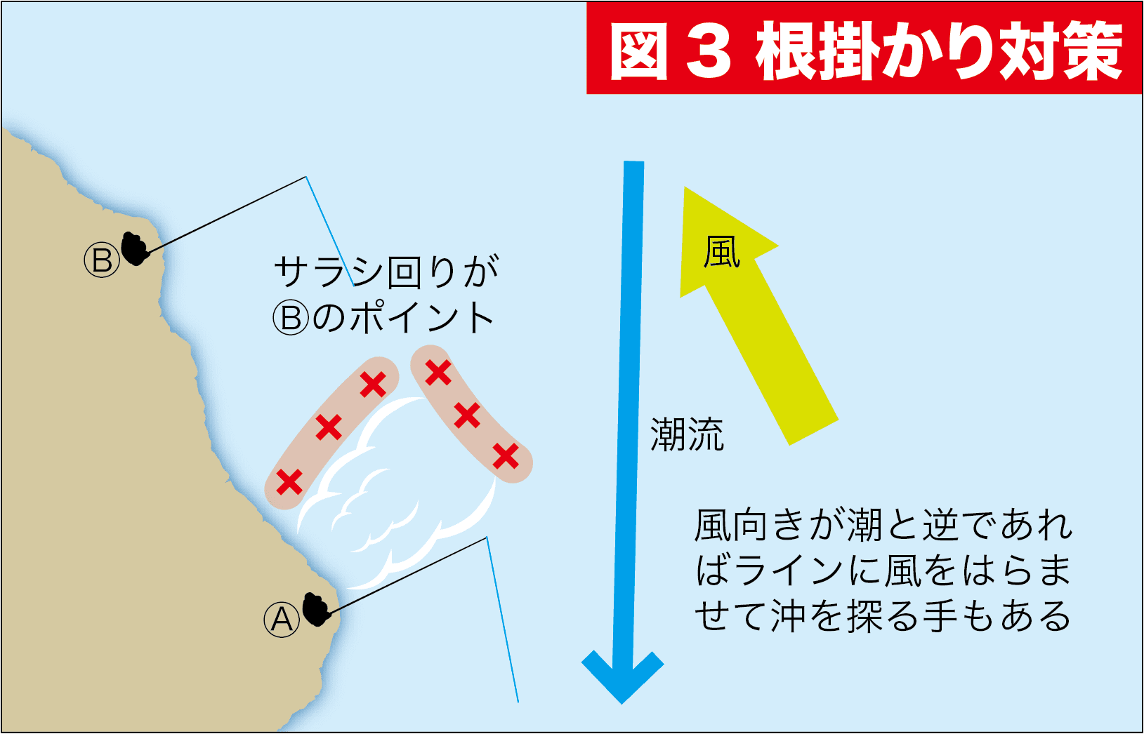 グレ釣りQ&A9