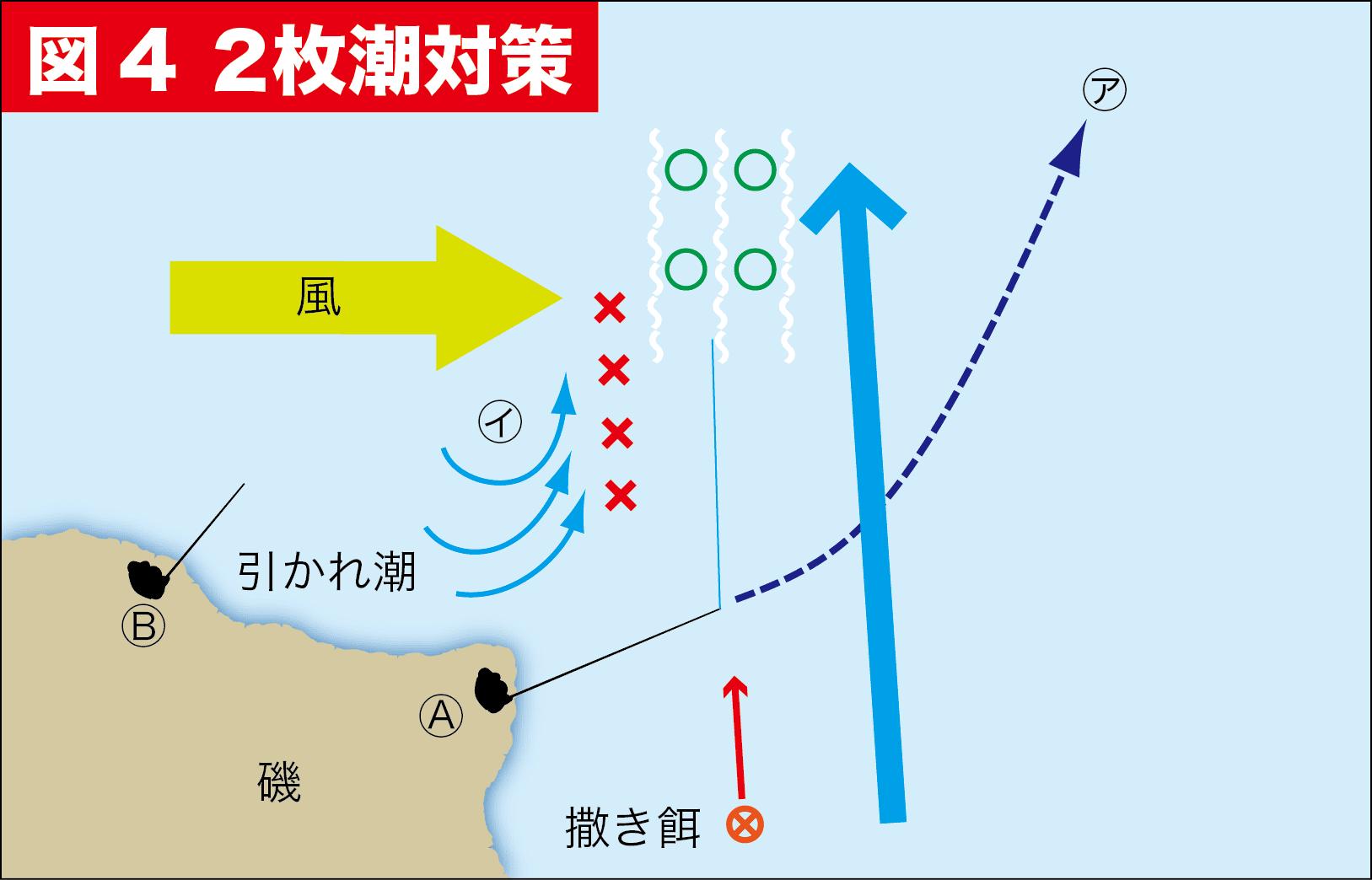 グレ釣りQ&A10