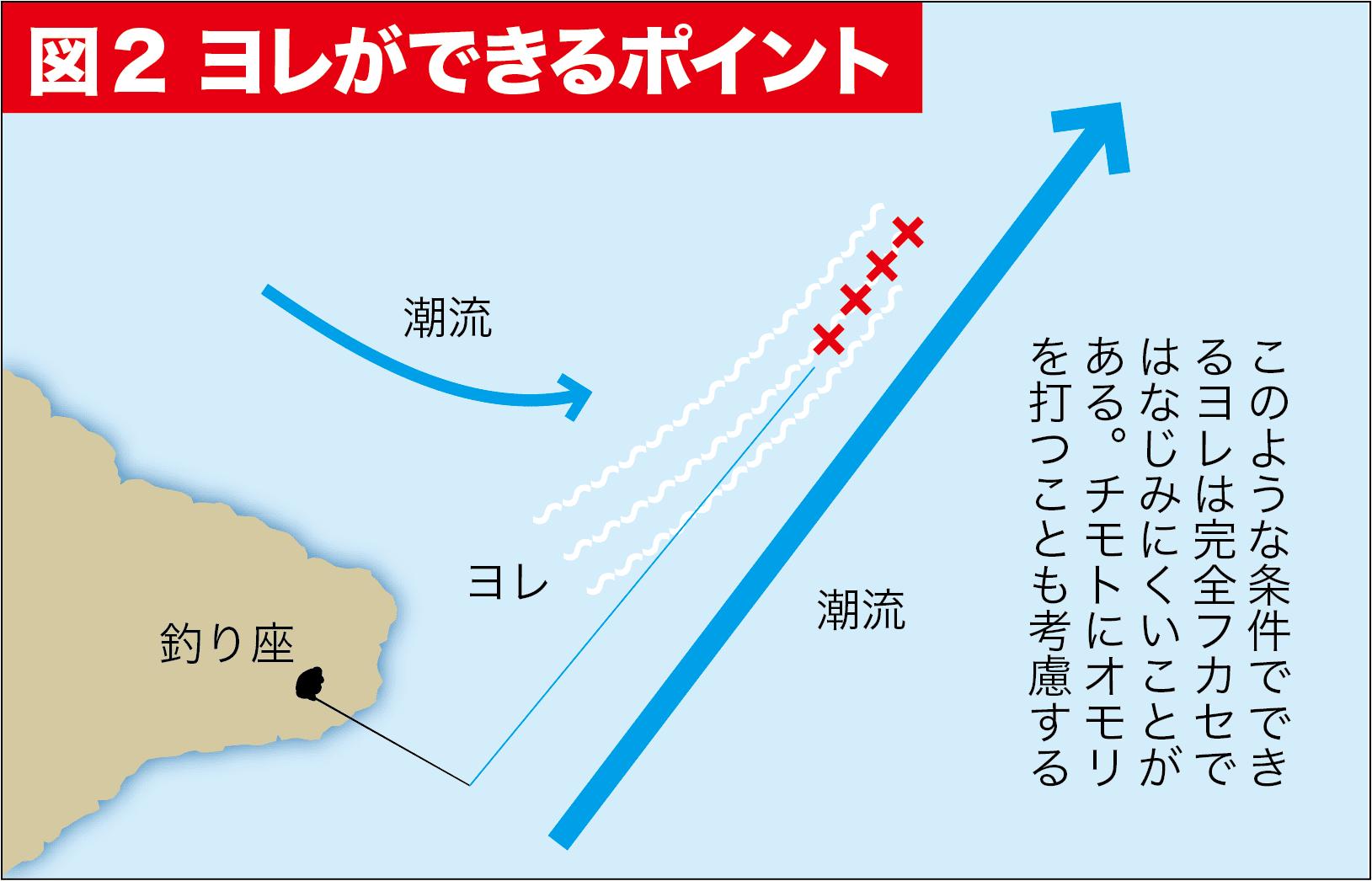 グレ釣りQ&A11