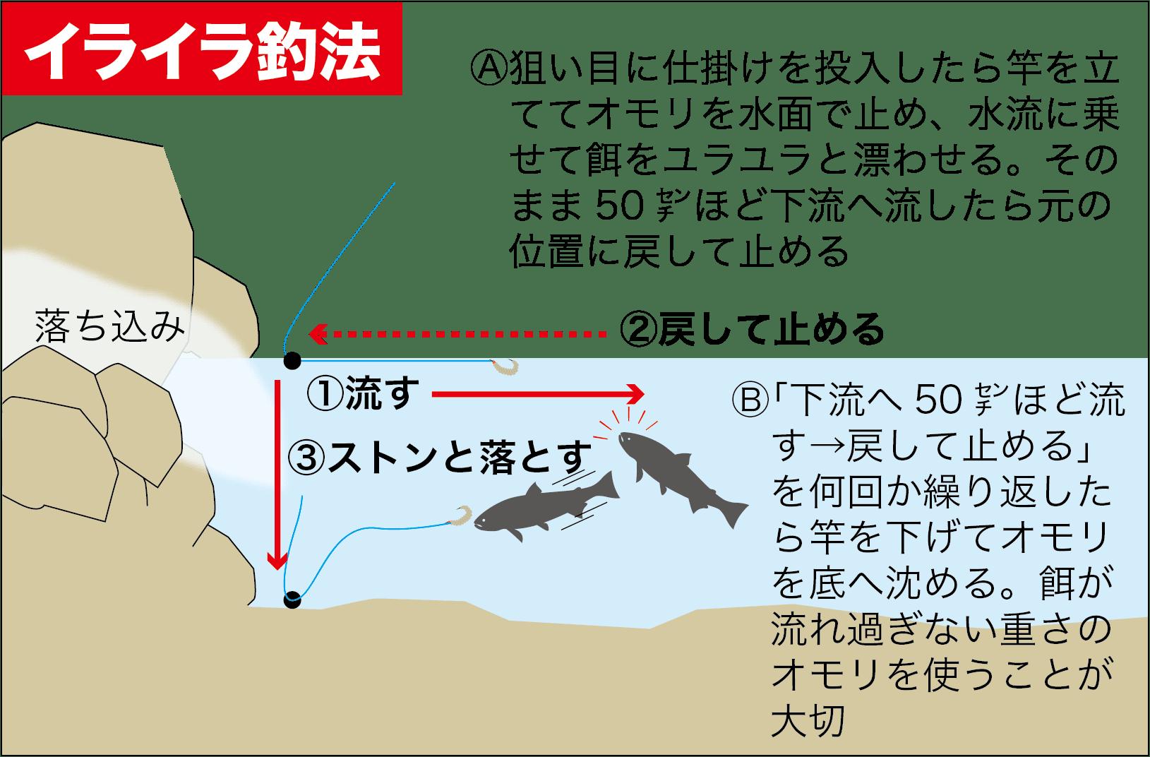 ニジマス管理釣り場オモリ使い10