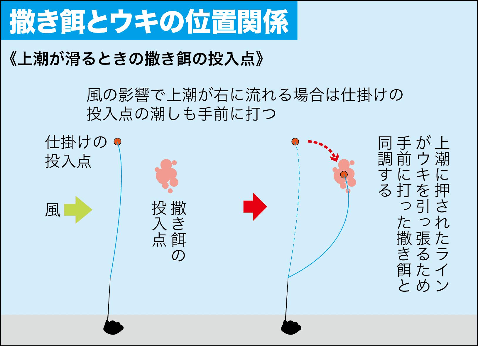 フカセ釣りQA撒き餌を打つ位置2