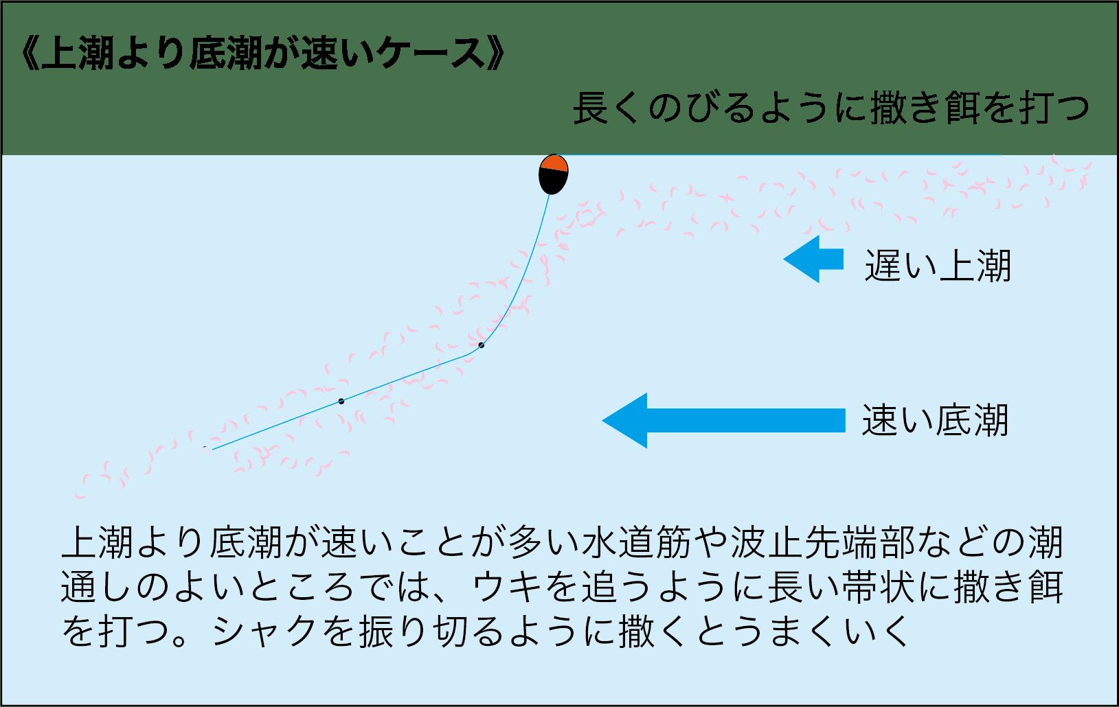 フカセ釣りQA撒き餌を打つ位置3