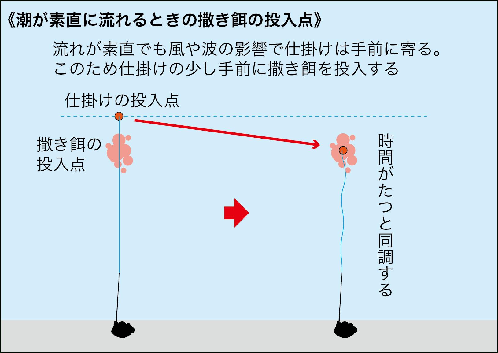 フカセ釣りQA撒き餌を打つ位置4