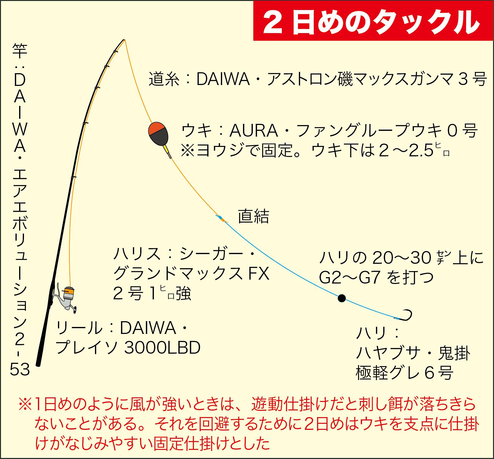 データフィッシング5-25