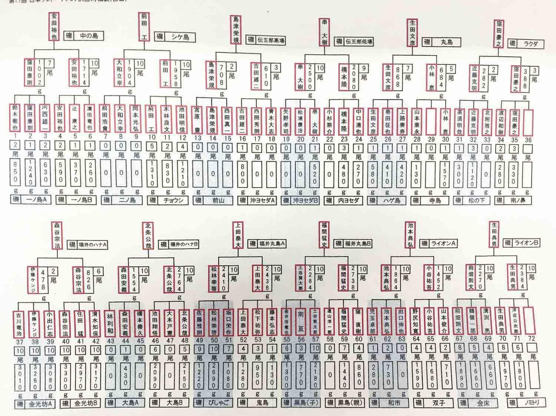 グレ常勝トーナメント思考19-6
