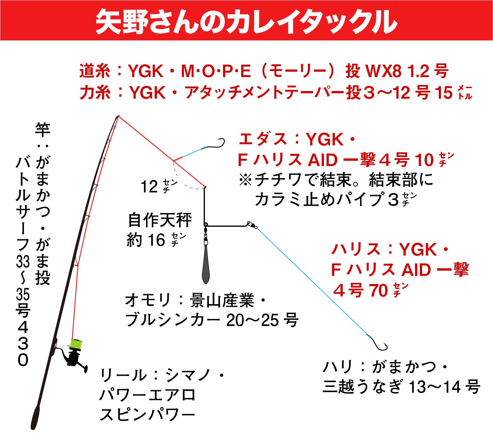 矢野勝彦のカレイ戦略41