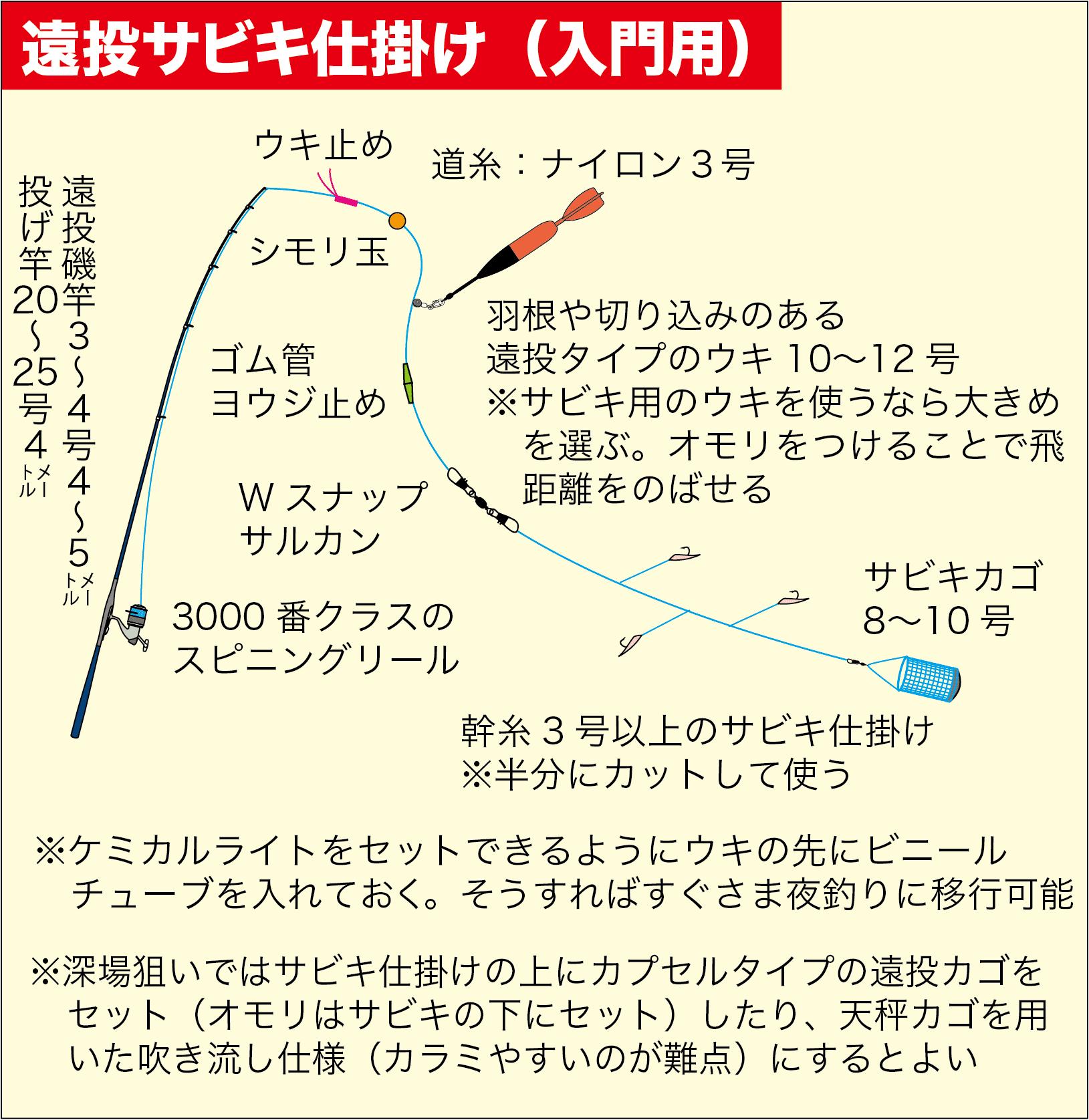 大アジ遠投サビキ19