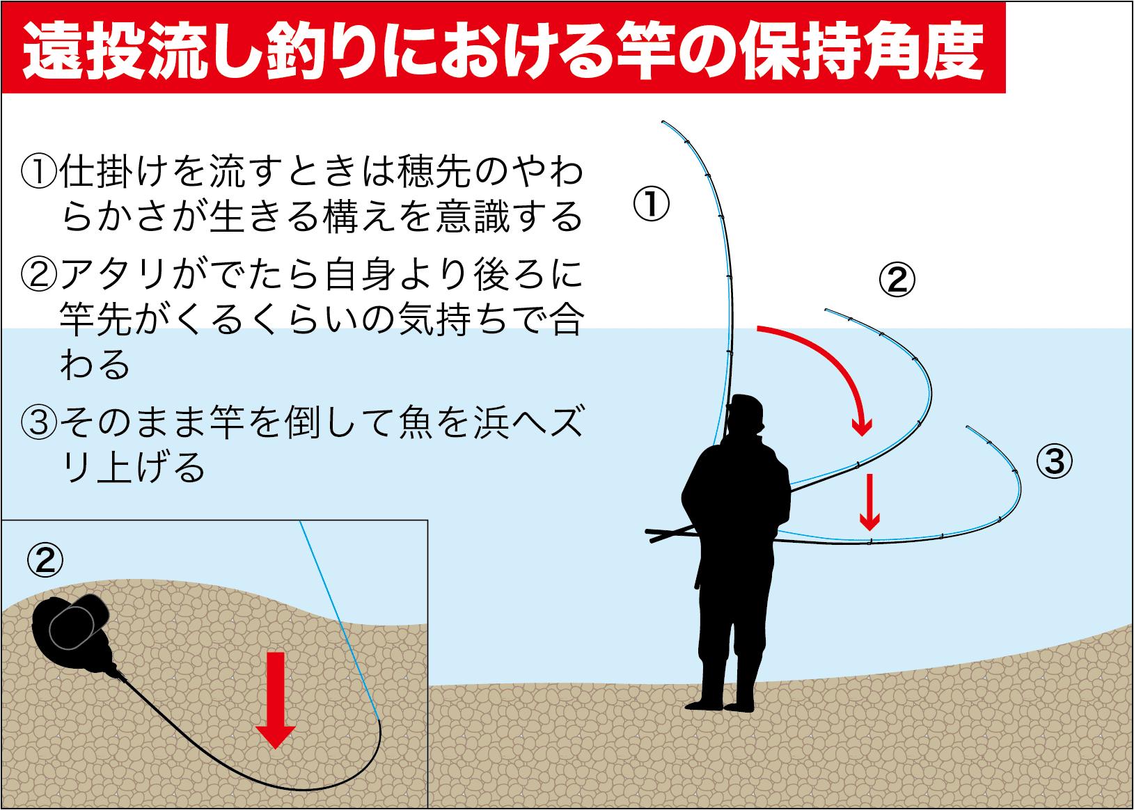 メバル遠投流し釣りやってはダメ2-22
