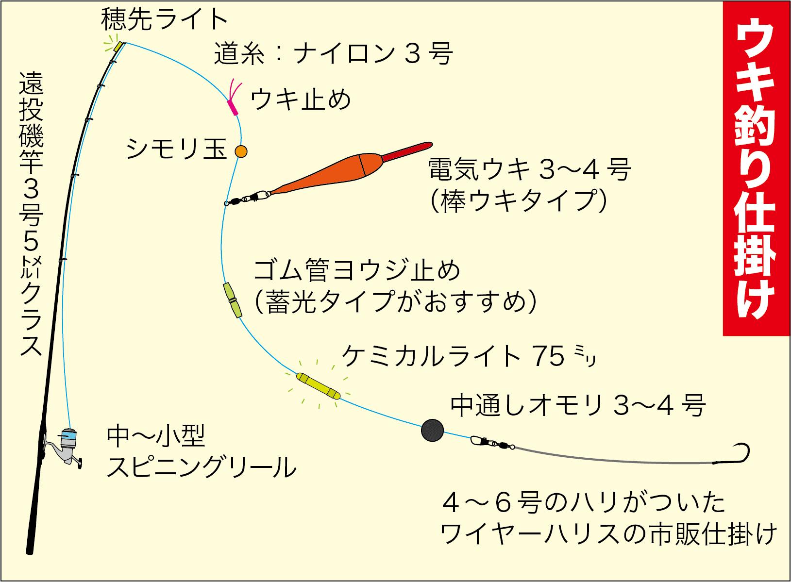 タチウオ釣り基本14