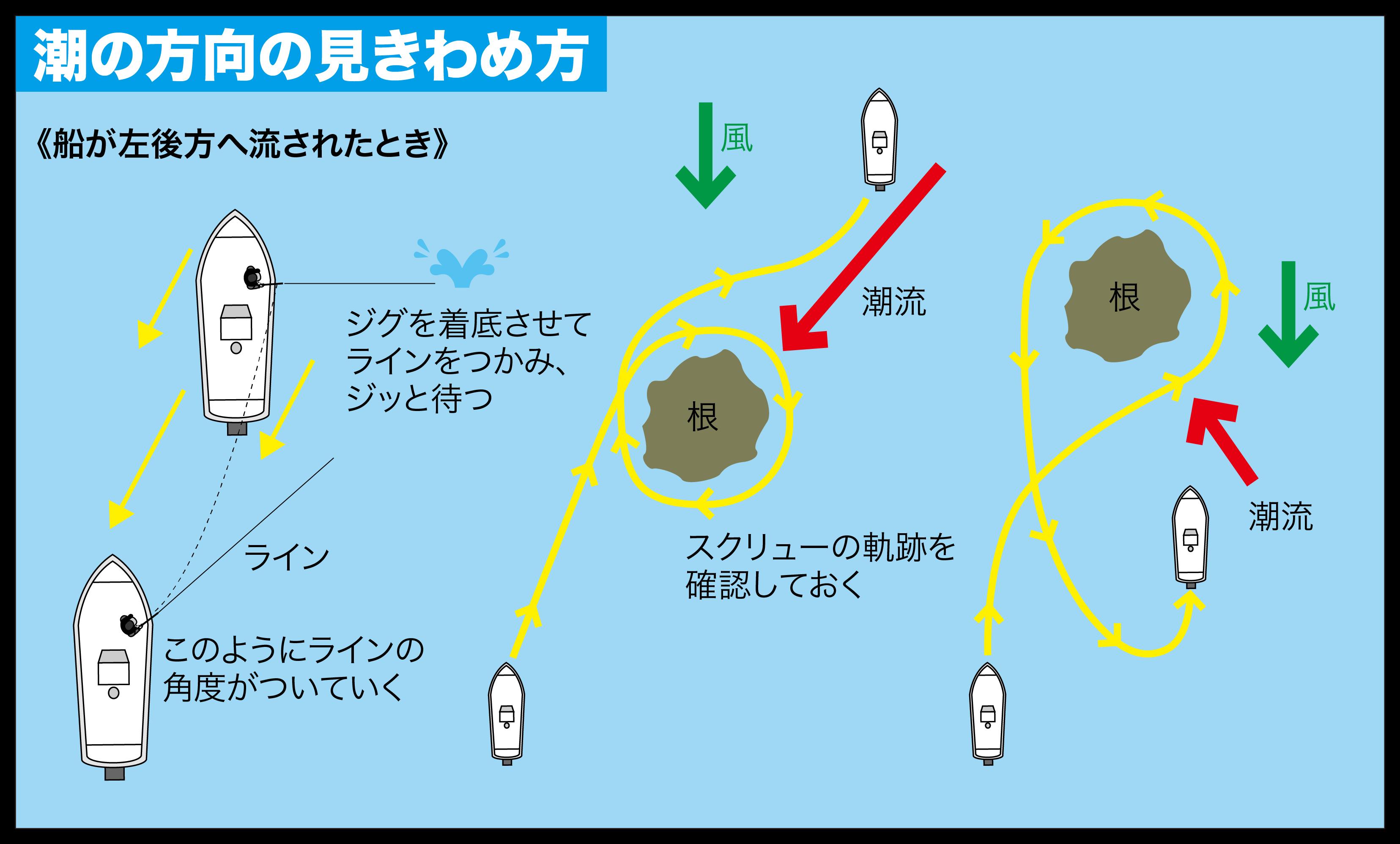 スロー系ジギング 風 潮流2