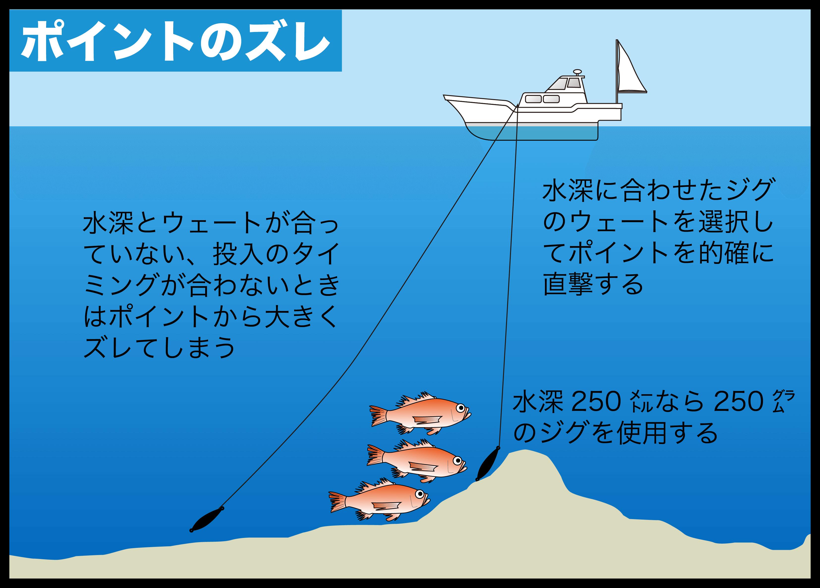 中深海ジギング アカムツ3