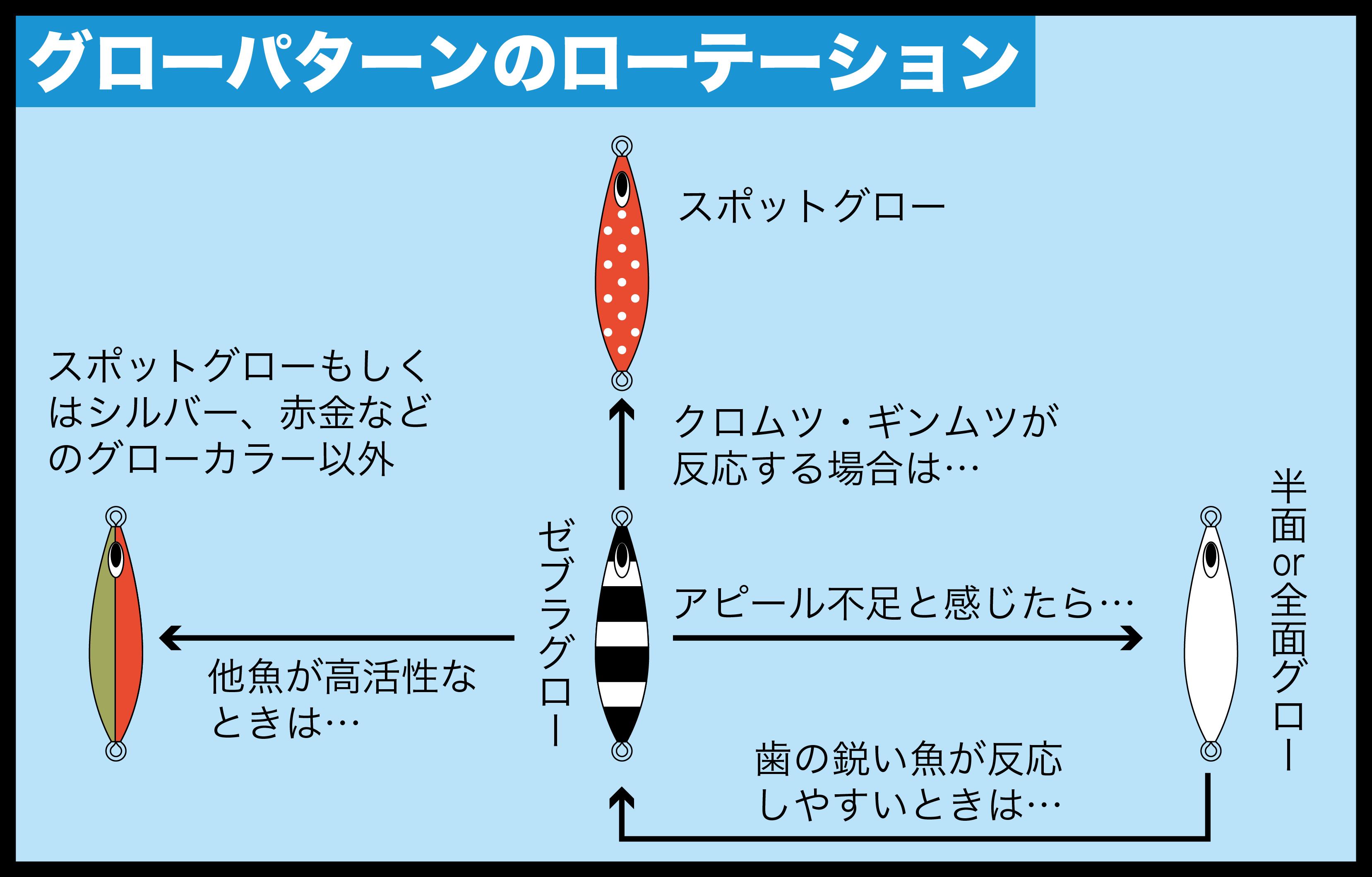 中深海ジギング アカムツ2
