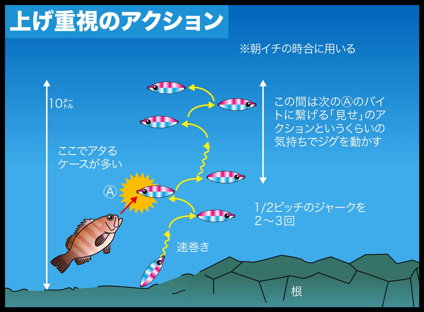 スローピッチジャーク ハタ狙い3