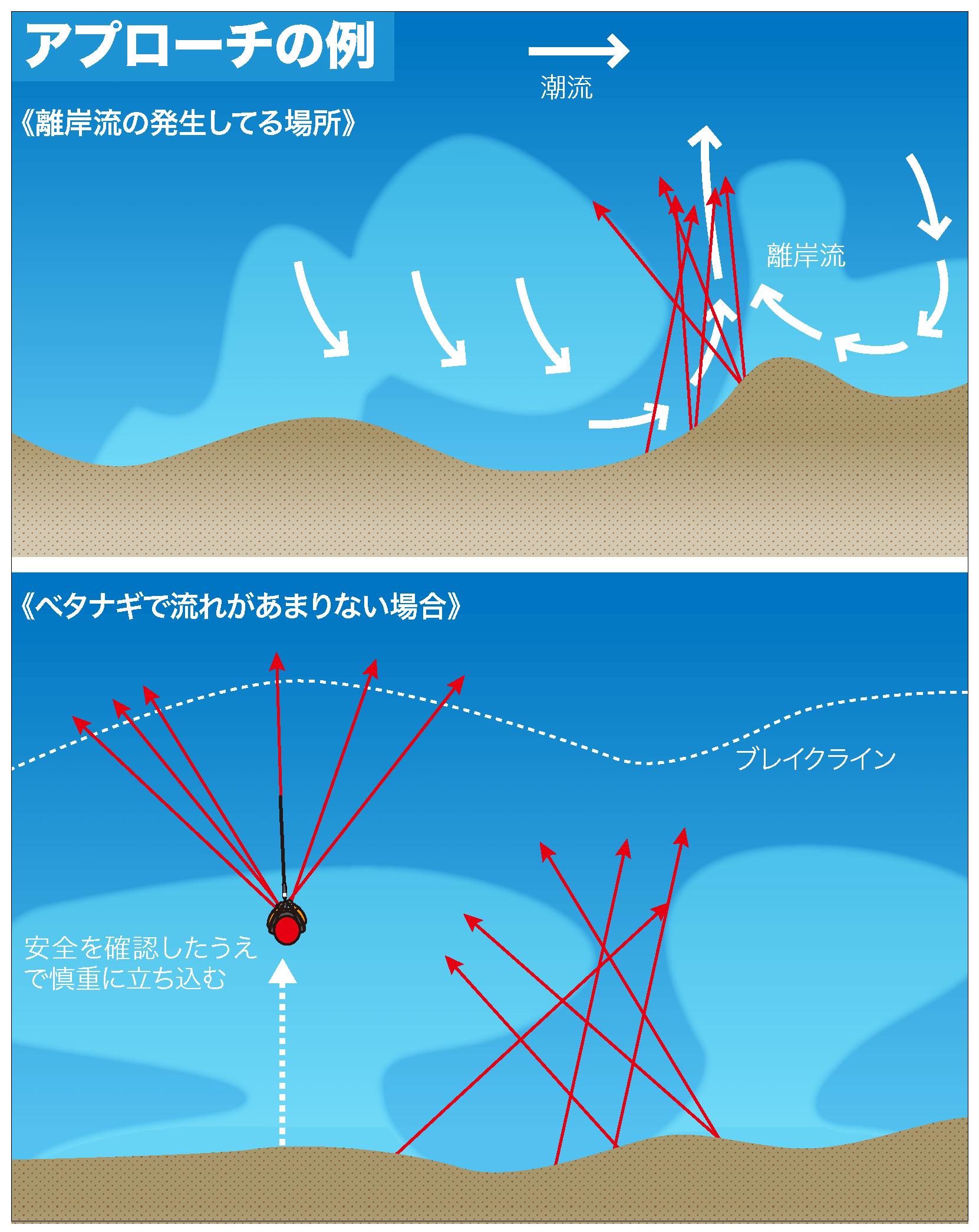 ヒラメ 釣り方2