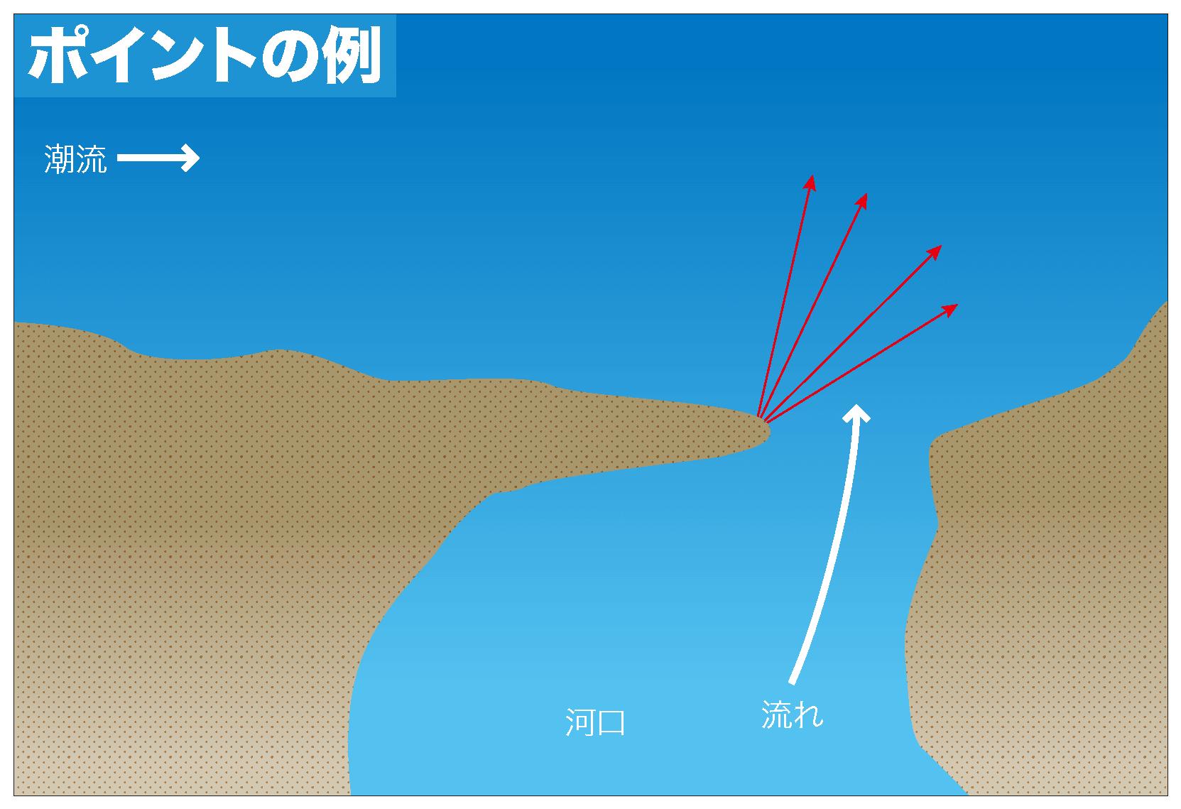 ヒラメ 釣り方3