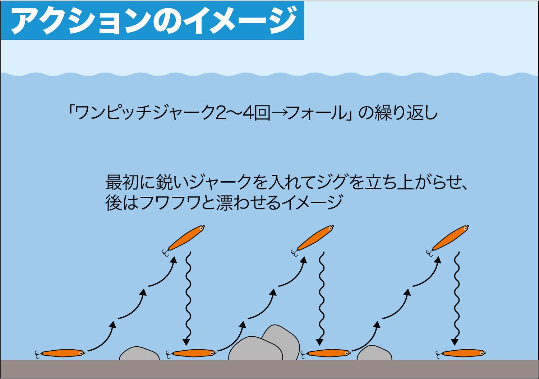 ライトショアジギング・釣り方3