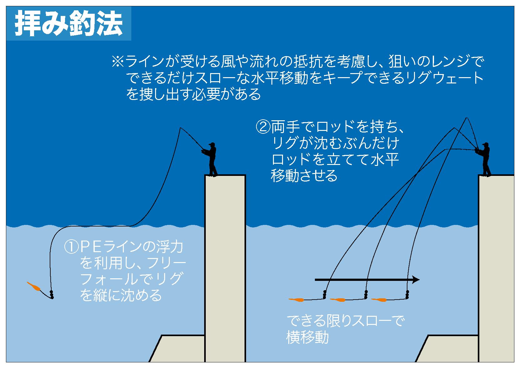 アジング アクション・緩急2