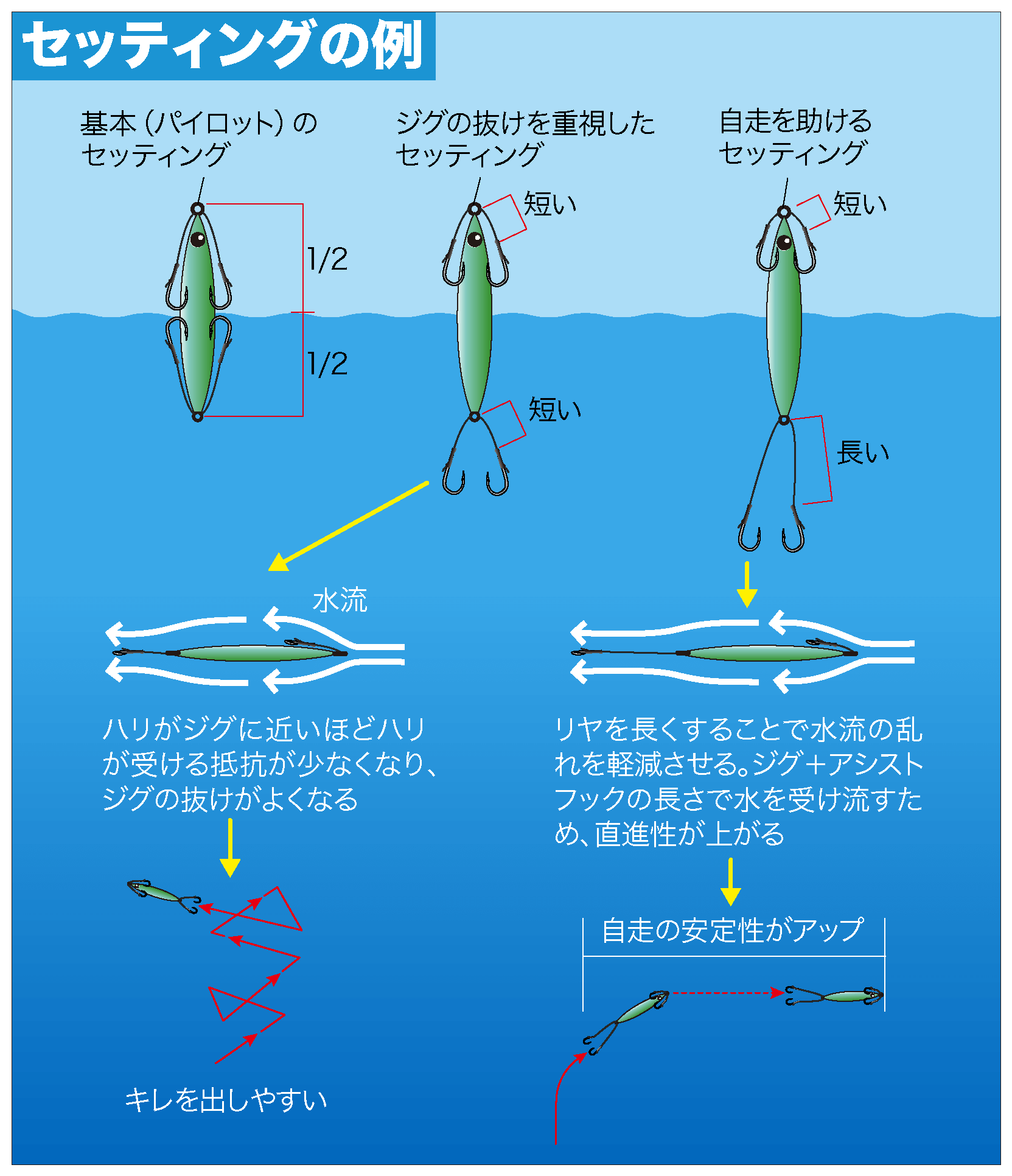 近海スロージギング フックセッティング3