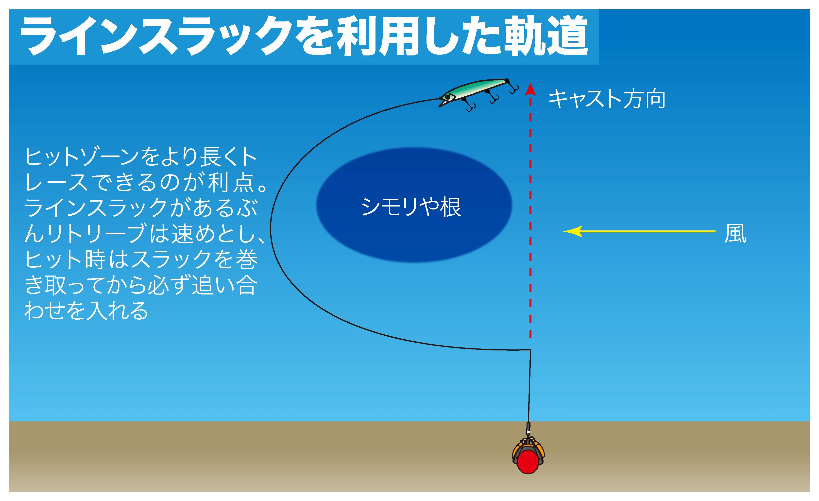ショア青物ゲーム ミノー3