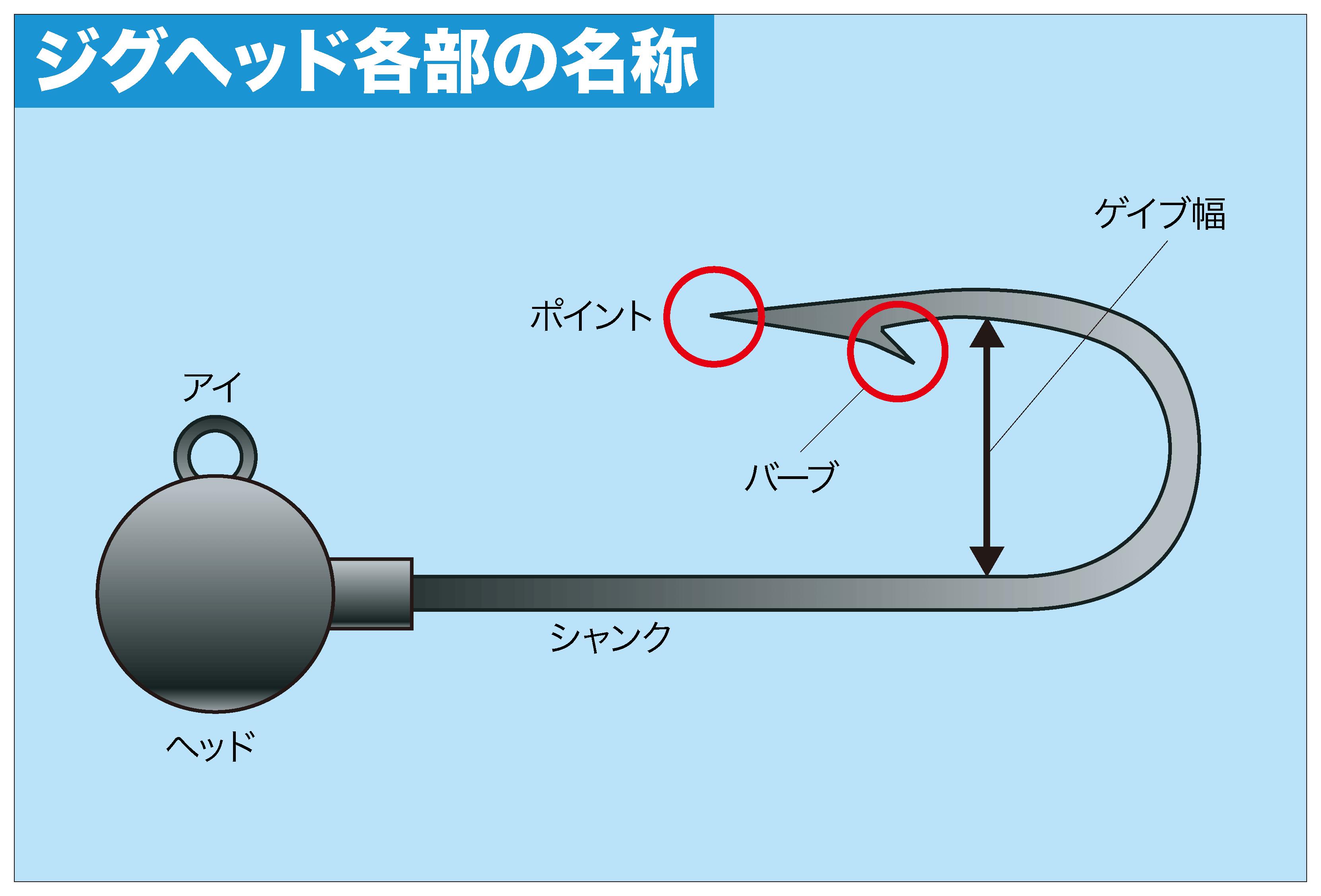 アジング ジグヘッドの使い分け2