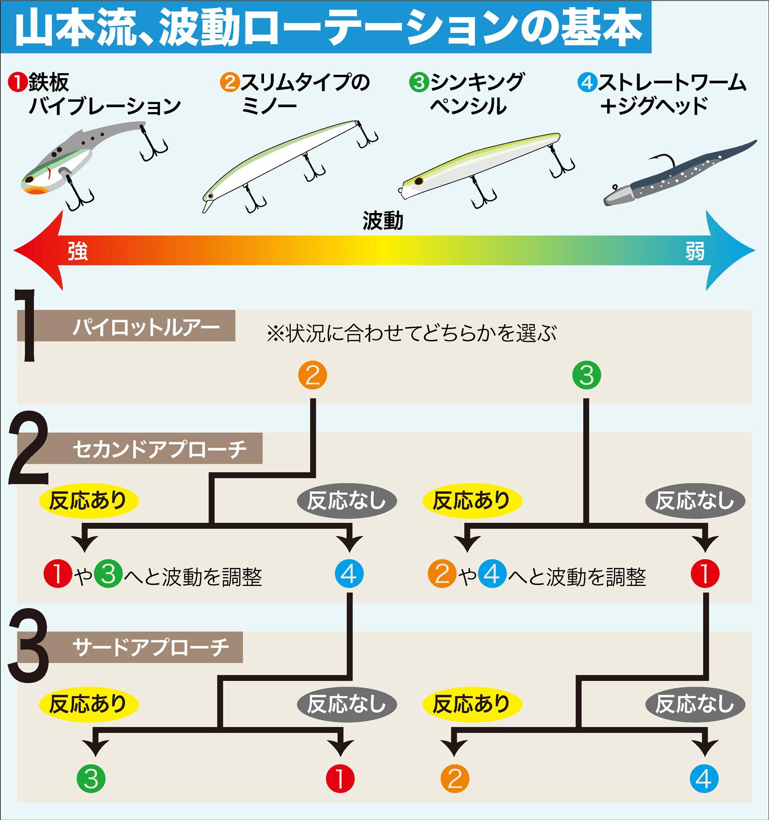 シーバスルアー・波動3