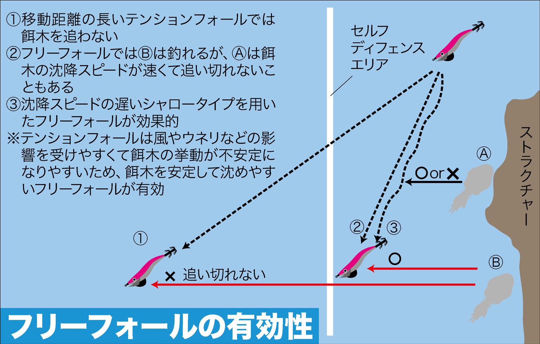 エギング・上達法3
