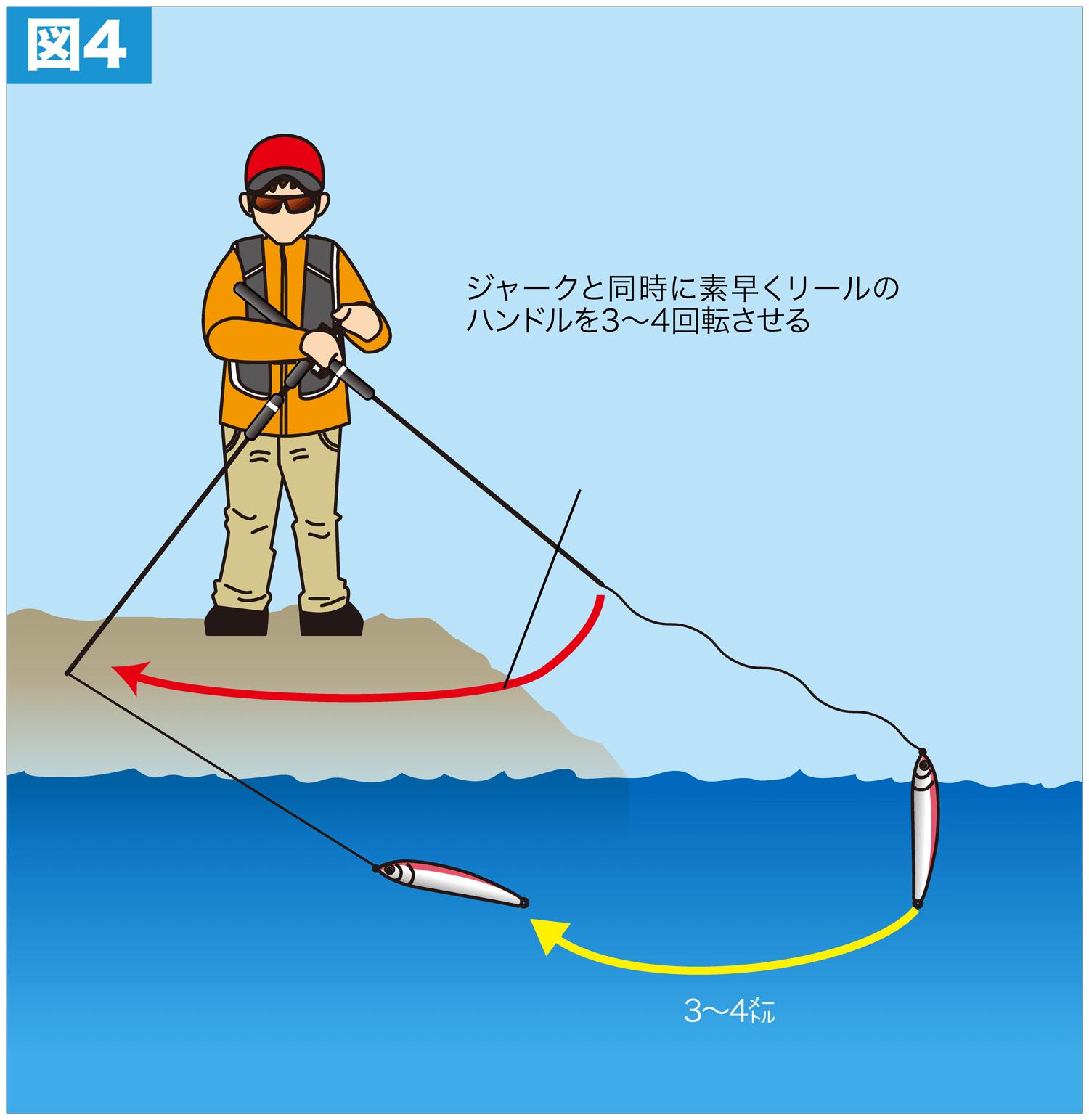 ショア青物ゲーム 釣り方9