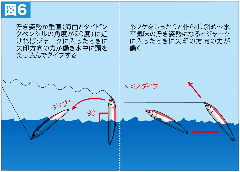 ショア青物ゲーム 釣り方11